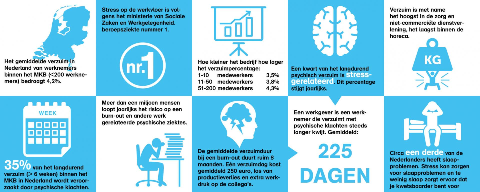 infographic werkstress