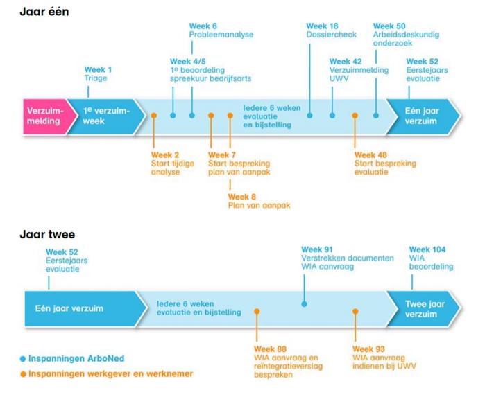 wet poortwachter plan van aanpak Wet verbetering poortwachter: wat moet u weten? | ArboNed